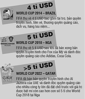 FIFA hot bac va nhung con so khung tu World Cup 2014 - 2