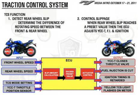 Yamaha R25 2016 se su dung Slipper Clutch va Traction Control - 4
