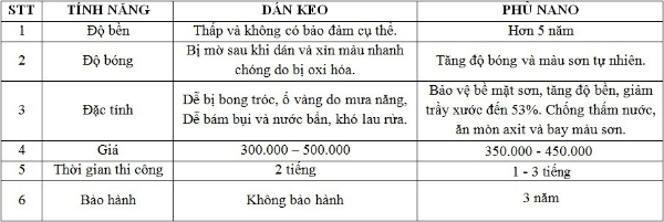 SAN PHAM KING NANO PHU BONG BAO Ve SON XE MAY XE O TO - 10