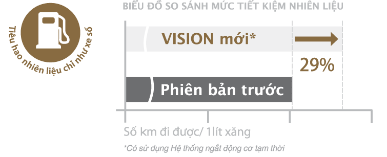 Danh gia Vision 2015 Gia xe va chi tiet hinh anh - 10